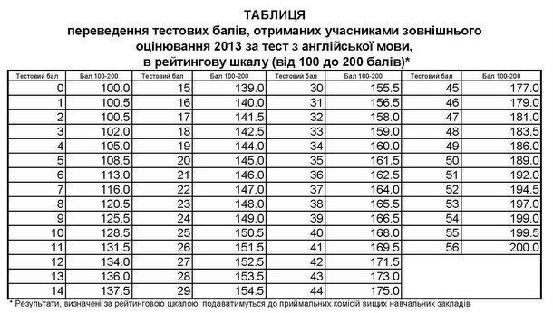 Всемирная история в таблицах и аннотациях.Полное.