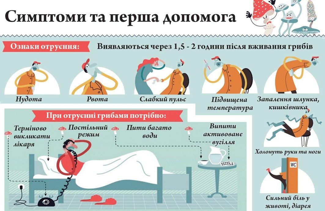 Отруйні гриби: як вберегтися від небезпеки