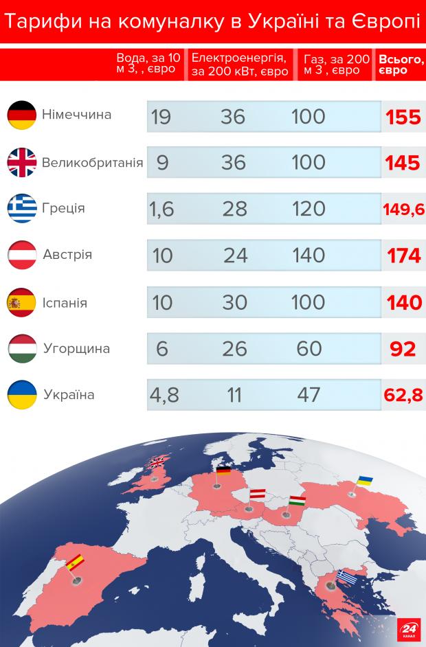 В Украине подорожало отопление - Цензор.НЕТ 2205
