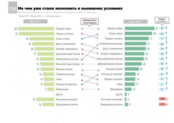 За останні 5 років українці почали економити на своїх витратах, фото-1