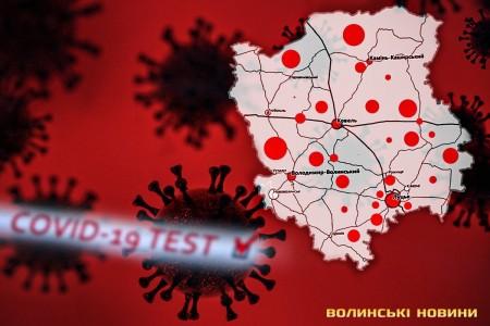 На Волині за добу 267 випадків коронавірусу, 11 осіб померли: де саме
